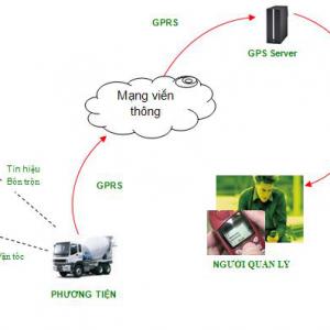 Chức năng của thiết bị định vị giám sát xe công trình
